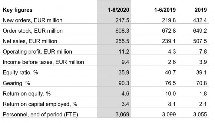 Patria Group key figures Q2 2020