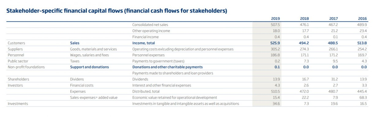 Stakeholder-specific cash flows 2019